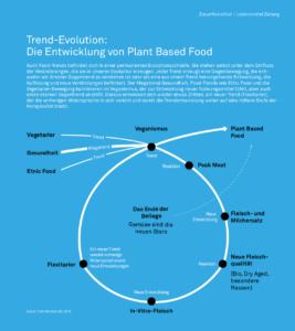 plant based food trend